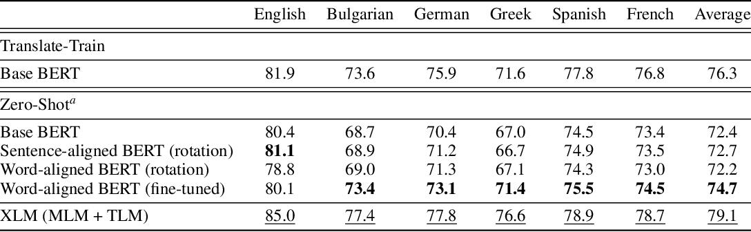 Figure 2 for Multilingual Alignment of Contextual Word Representations