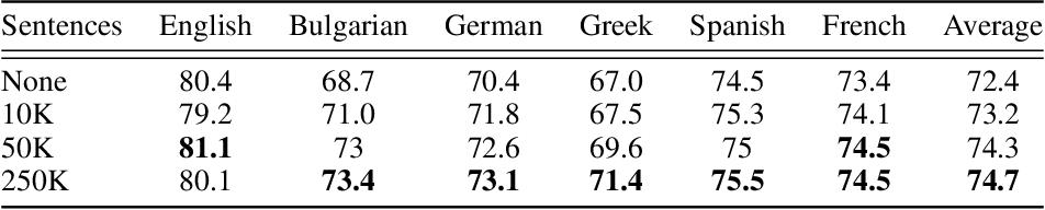 Figure 3 for Multilingual Alignment of Contextual Word Representations