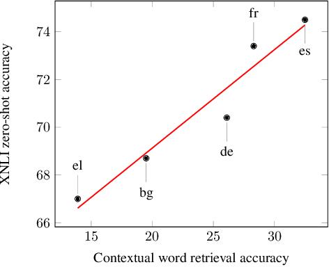 Figure 4 for Multilingual Alignment of Contextual Word Representations