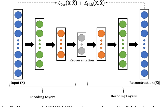 Figure 3 for Supervised COSMOS Autoencoder: Learning Beyond the Euclidean Loss!