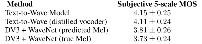 Figure 4 for ClariNet: Parallel Wave Generation in End-to-End Text-to-Speech