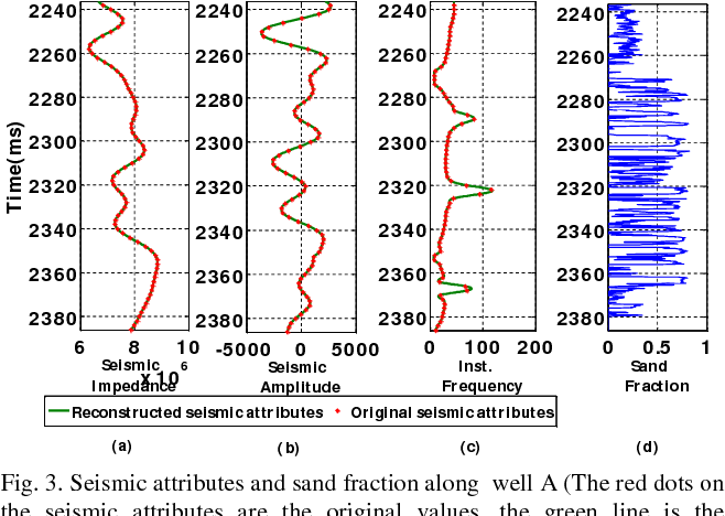 Figure 4 for A Novel Pre-processing Scheme to Improve the Prediction of Sand Fraction from Seismic Attributes using Neural Networks