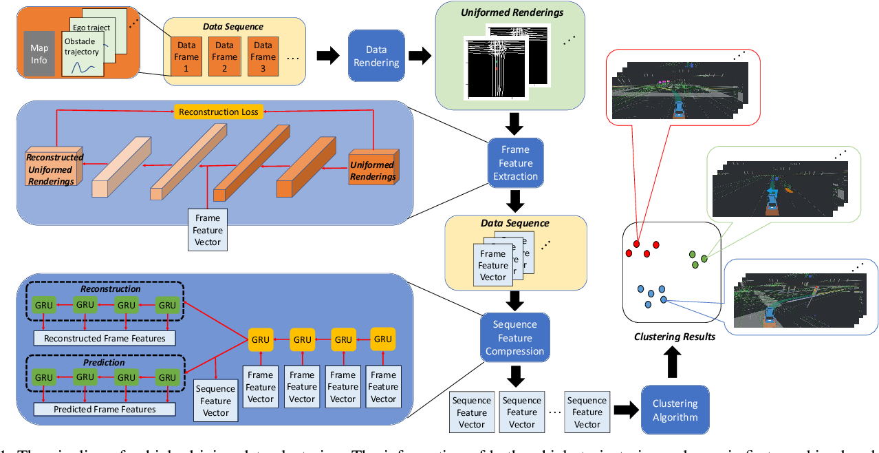 Figure 1 for Large Scale Autonomous Driving Scenarios Clustering with Self-supervised Feature Extraction