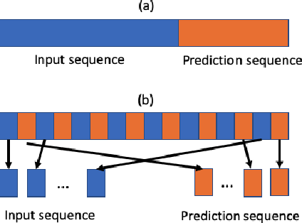 Figure 3 for Large Scale Autonomous Driving Scenarios Clustering with Self-supervised Feature Extraction