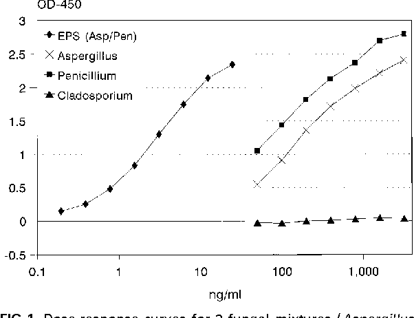 Fungal extracellular polysaccharides in house dust as a marker for