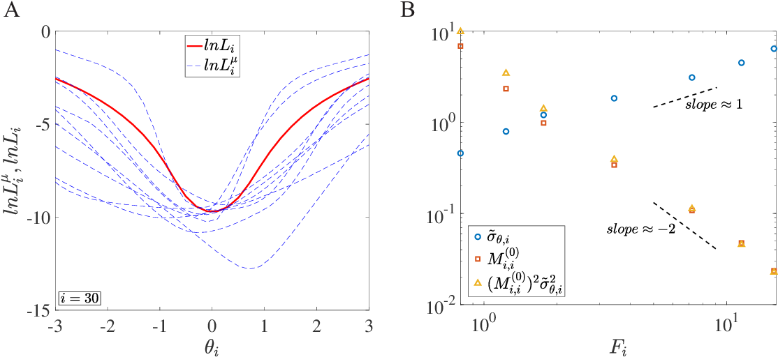 Figure 3 for How neural networks find generalizable solutions: Self-tuned annealing in deep learning