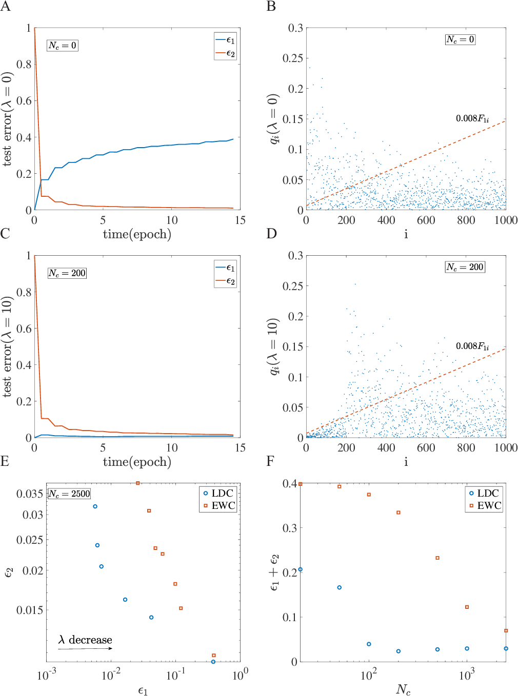 Figure 4 for How neural networks find generalizable solutions: Self-tuned annealing in deep learning
