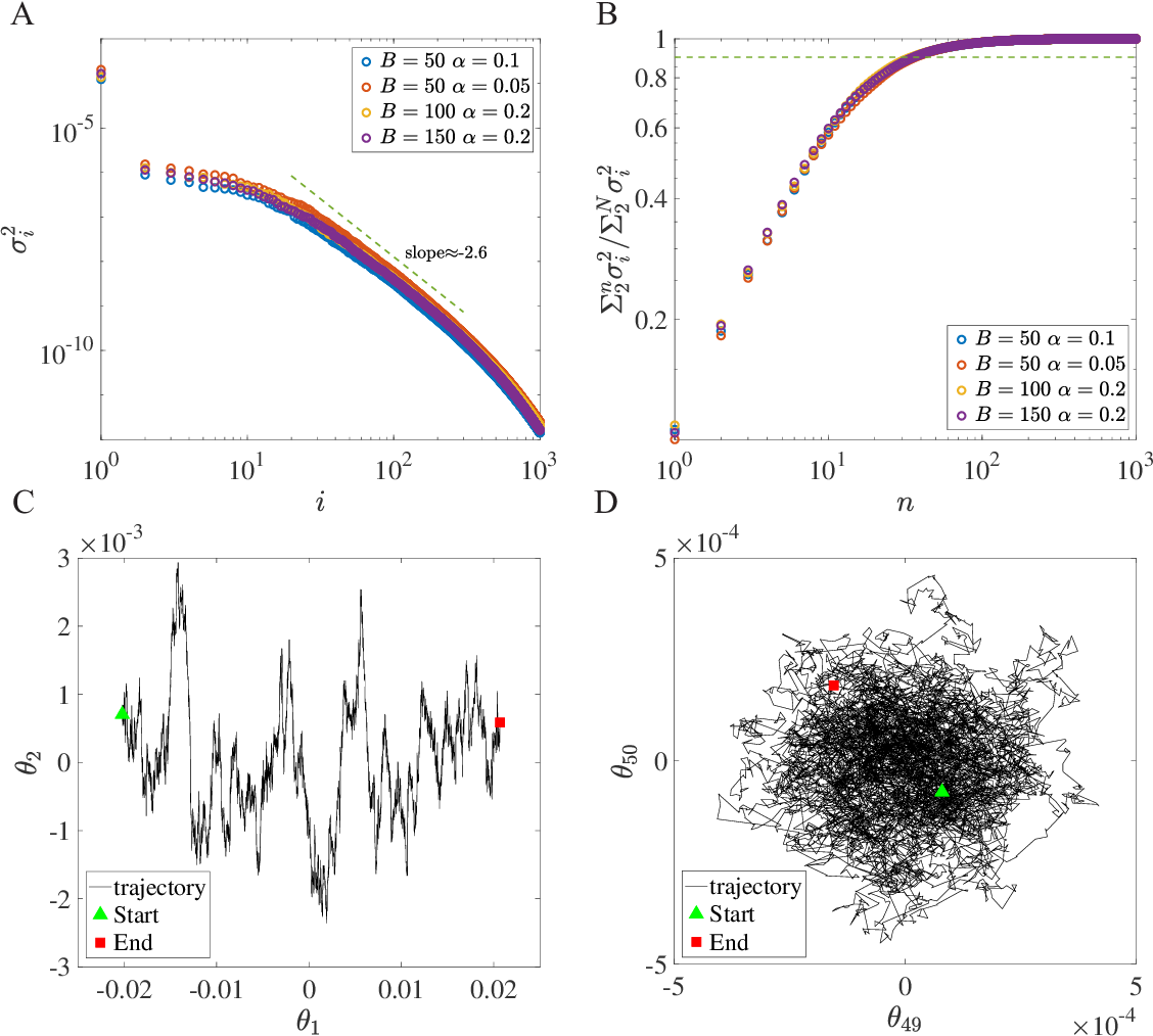 Figure 1 for How neural networks find generalizable solutions: Self-tuned annealing in deep learning