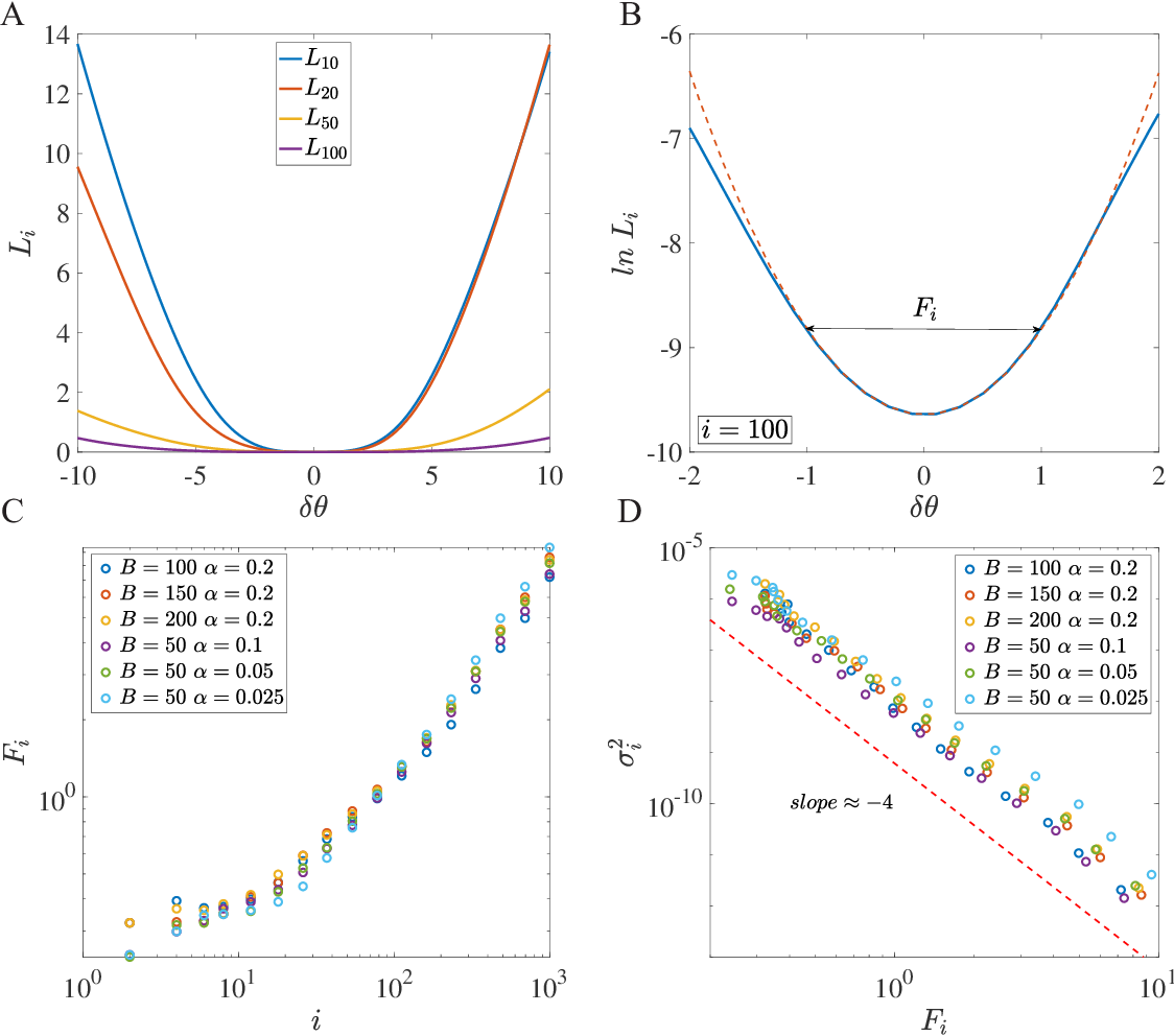Figure 2 for How neural networks find generalizable solutions: Self-tuned annealing in deep learning