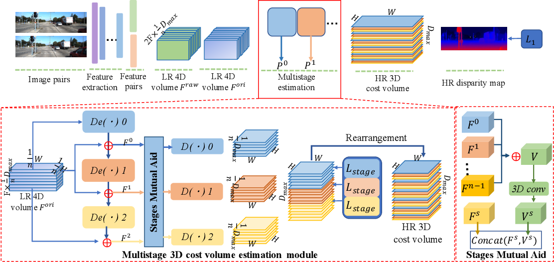 Figure 1 for Full Matching on Low Resolution for Disparity Estimation