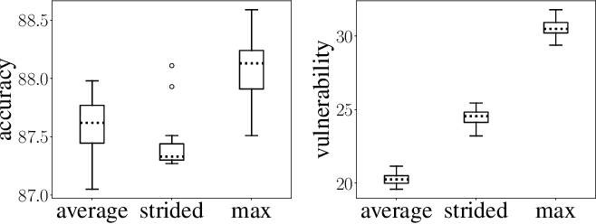 Figure 3 for Adversarial Vulnerability of Neural Networks Increases With Input Dimension