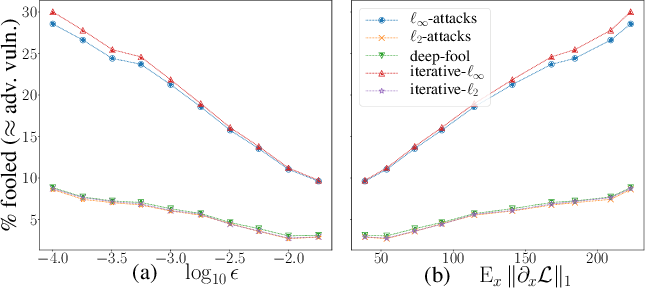 Figure 4 for Adversarial Vulnerability of Neural Networks Increases With Input Dimension