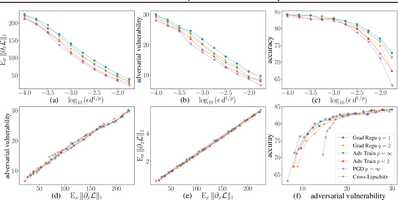 Figure 1 for Adversarial Vulnerability of Neural Networks Increases With Input Dimension