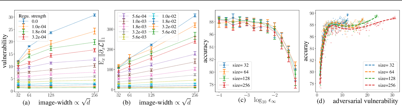 Figure 2 for Adversarial Vulnerability of Neural Networks Increases With Input Dimension