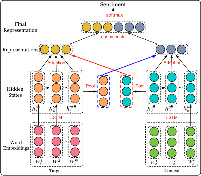 Figure 1 for Interactive Attention Networks for Aspect-Level Sentiment Classification