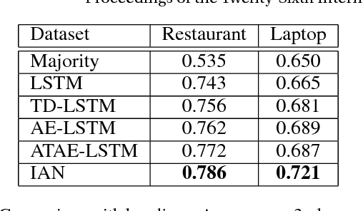 Figure 3 for Interactive Attention Networks for Aspect-Level Sentiment Classification