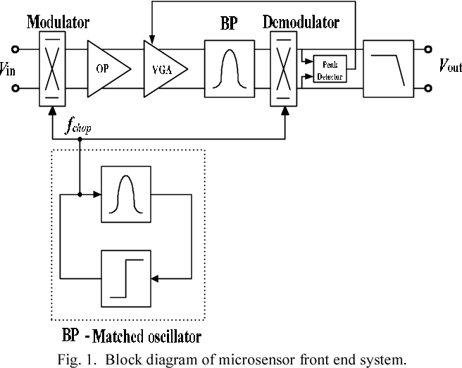 A low-noise microsensor amplifier with automatic gain