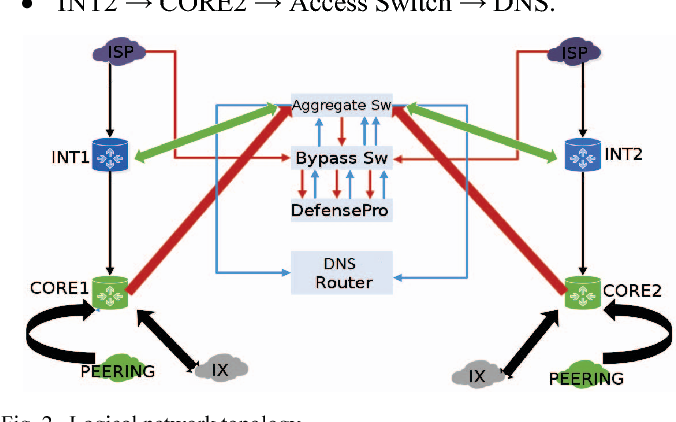 An approach of DNS protection against DDoS attacks - Semantic Scholar