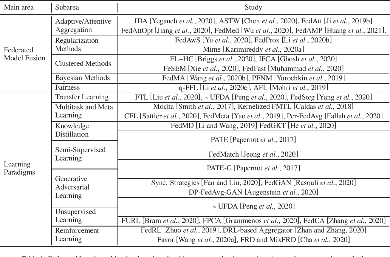Figure 1 for Emerging Trends in Federated Learning: From Model Fusion to Federated X Learning