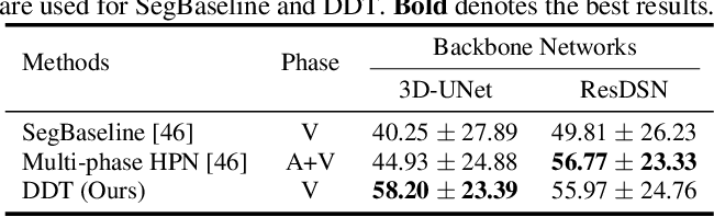 Figure 2 for Deep Distance Transform for Tubular Structure Segmentation in CT Scans