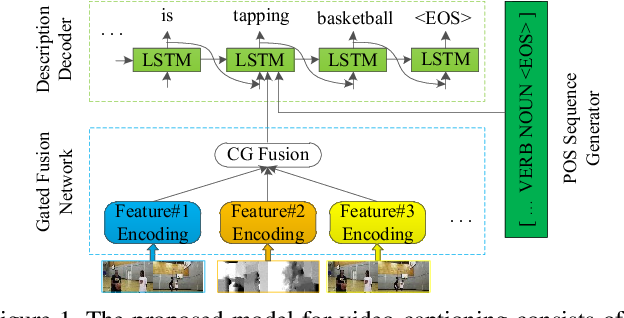 Figure 1 for Controllable Video Captioning with POS Sequence Guidance Based on Gated Fusion Network
