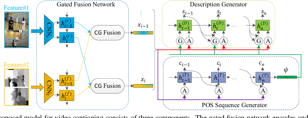 Figure 4 for Controllable Video Captioning with POS Sequence Guidance Based on Gated Fusion Network