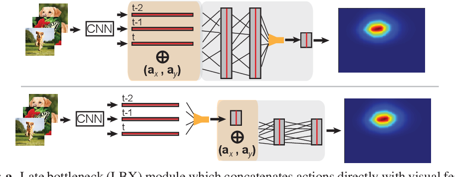 Figure 4 for A Useful Motif for Flexible Task Learning in an Embodied Two-Dimensional Visual Environment