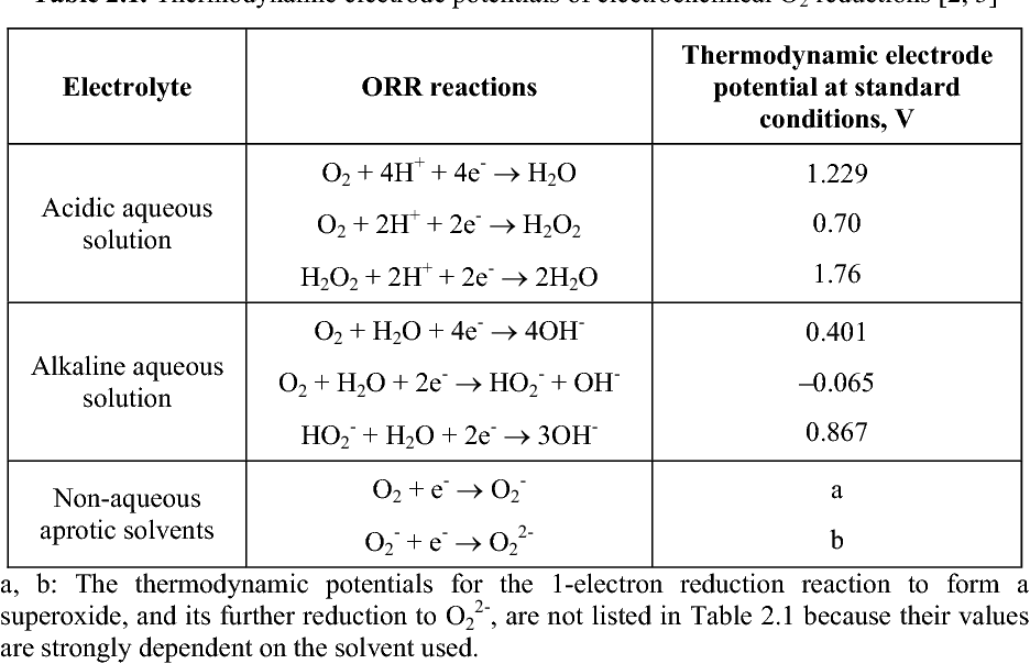 2 Electrocatalytic Oxygen Reduction Reaction Semantic Scholar
