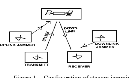 Figure 1. Configuration of stacom jamming