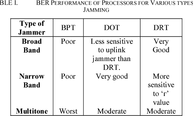 TABLE I. BER PERFORMANCE OF PROCESSORS FOR VARIOUS TYPES OF JAMMING