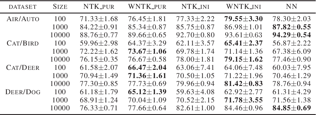 Figure 1 for Weighted Neural Tangent Kernel: A Generalized and Improved Network-Induced Kernel