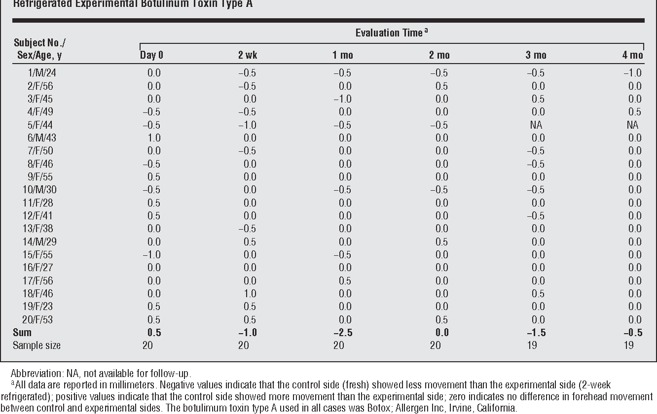 Table 2 from Questioning the need to use Botox within 4