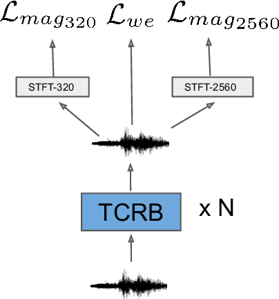 Figure 1 for Single Channel Speech Enhancement Using Temporal Convolutional Recurrent Neural Networks