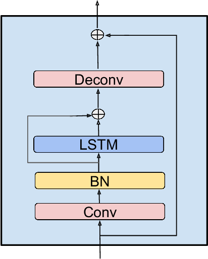 Figure 2 for Single Channel Speech Enhancement Using Temporal Convolutional Recurrent Neural Networks