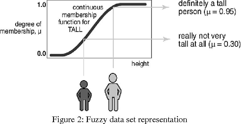 PDF] Fuzzy Logic Application for House Price Prediction