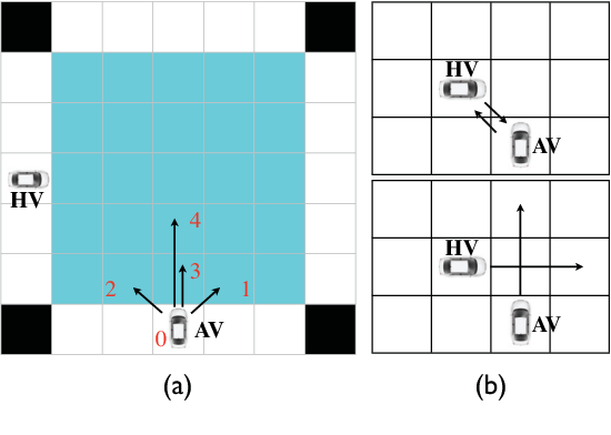 Figure 1 for Interactive POMDP Lite: Towards Practical Planning to Predict and Exploit Intentions for Interacting with Self-Interested Agents