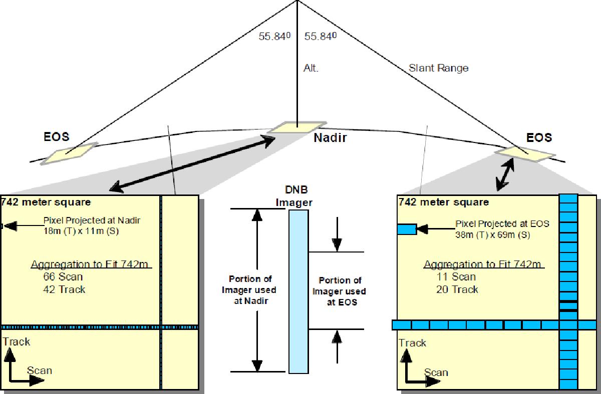 figure 3.2