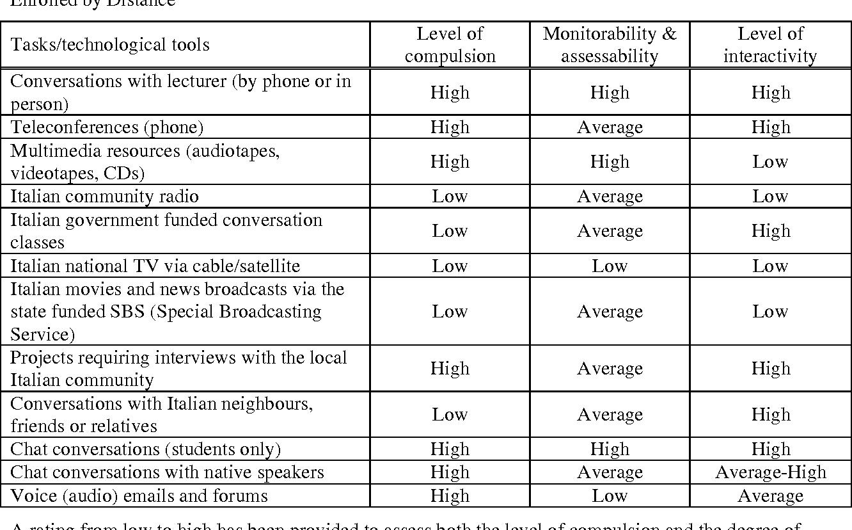 online second language acquisition conversation analysis of online chat vincenza tudini