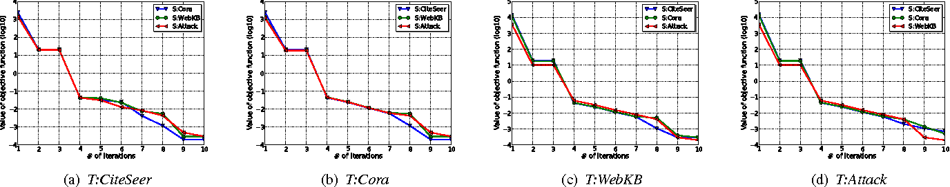 Figure 2 for Transfer Learning across Networks for Collective Classification