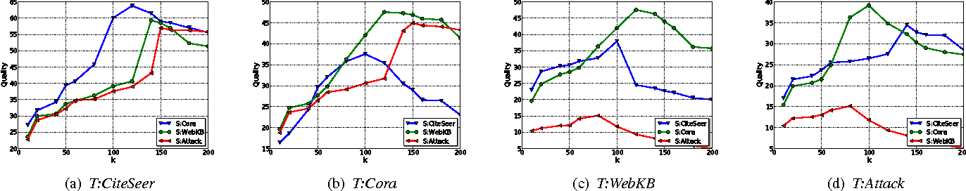 Figure 3 for Transfer Learning across Networks for Collective Classification