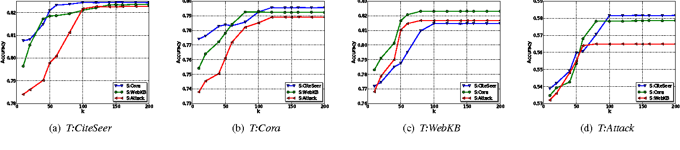 Figure 4 for Transfer Learning across Networks for Collective Classification