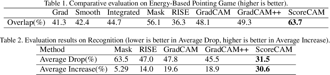 Figure 2 for Score-CAM:Improved Visual Explanations Via Score-Weighted Class Activation Mapping