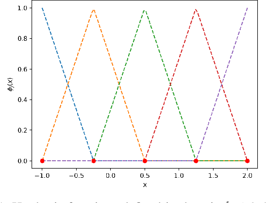 Figure 1 for Sparse Gaussian Process Based On Hat Basis Functions