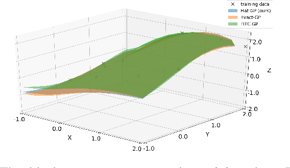 Figure 3 for Sparse Gaussian Process Based On Hat Basis Functions