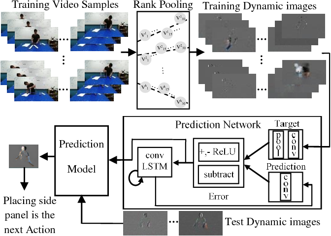 Figure 1 for On Encoding Temporal Evolution for Real-time Action Prediction