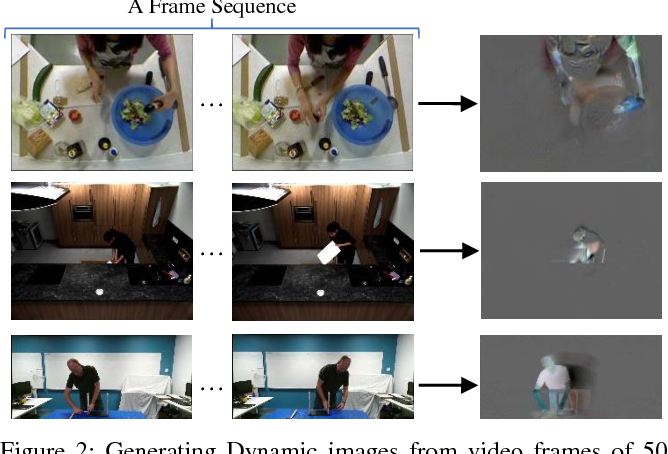 Figure 3 for On Encoding Temporal Evolution for Real-time Action Prediction