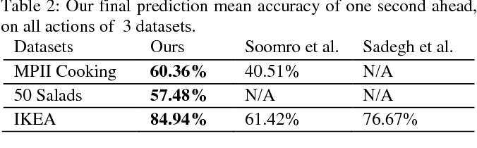 Figure 4 for On Encoding Temporal Evolution for Real-time Action Prediction