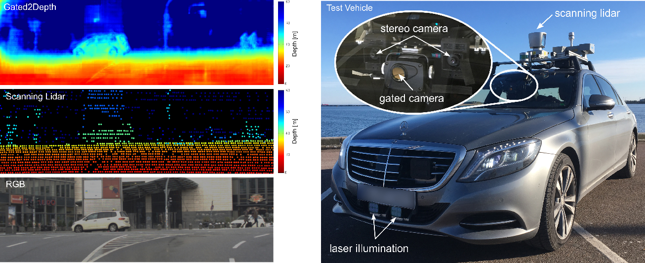 Figure 1 for Gated2Depth: Real-time Dense Lidar from Gated Images