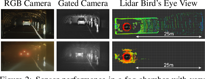 Figure 3 for Gated2Depth: Real-time Dense Lidar from Gated Images