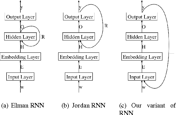 Figure 1 for Improving Recurrent Neural Networks For Sequence Labelling